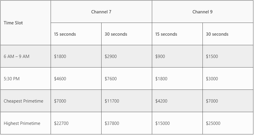 tv-ad-costs-comparison